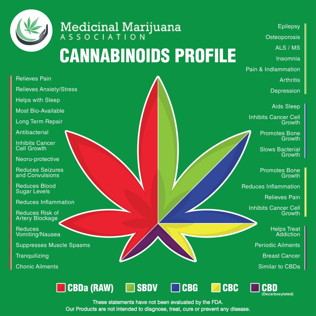 Cannabinoids Profile